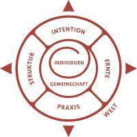 Gemeinschaftskompass